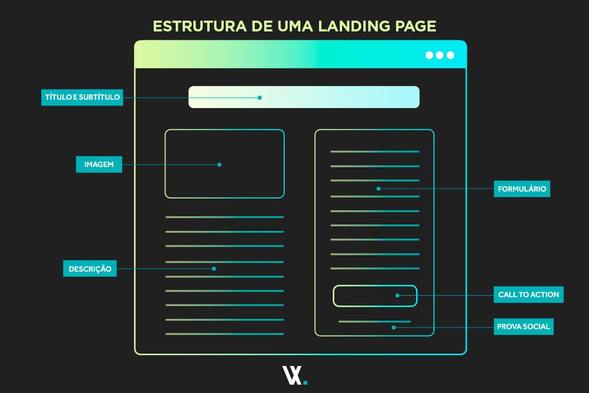 Estrutura de uma landing page