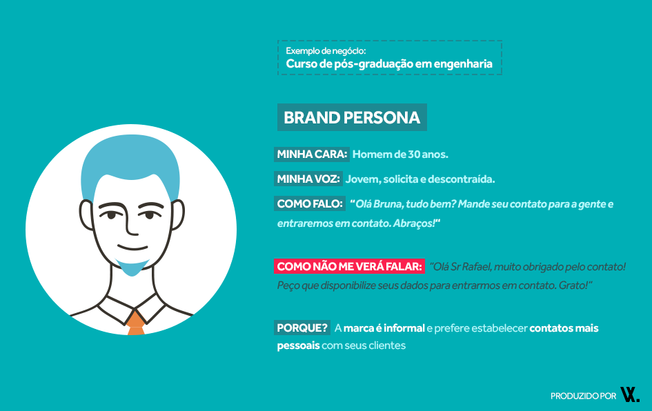 Exemplo de Brand persona