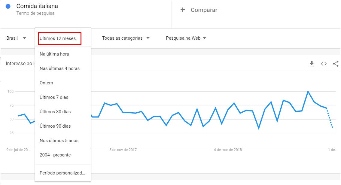 Pesquisa google trends